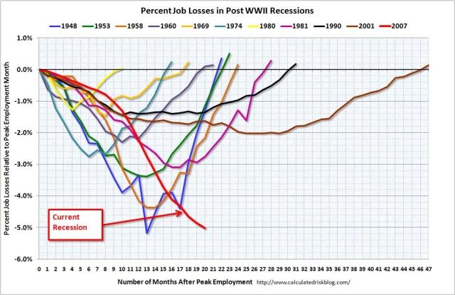 recession3
